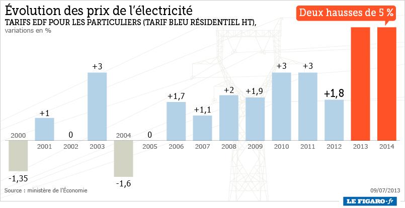 Lectricit vers une augmentation de 10 des tarifs d ici 1 an fioulreduc - Augmentation prix electricite ...