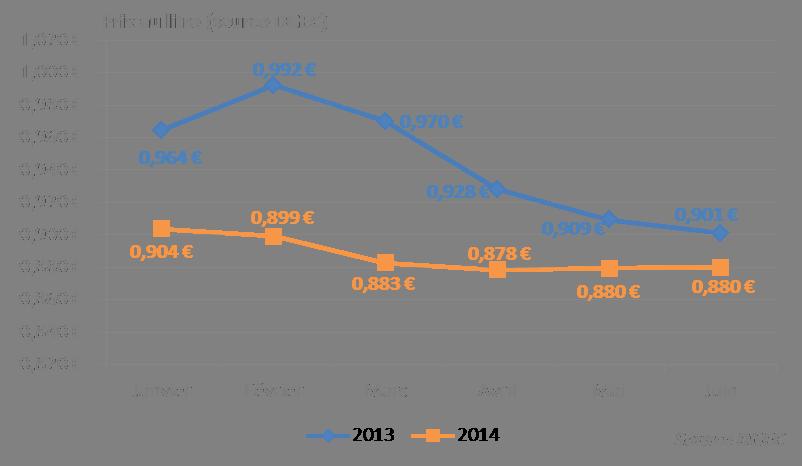 La facture de fioul des fran ais est en forte baisse au for Consommation moyenne menage electricite