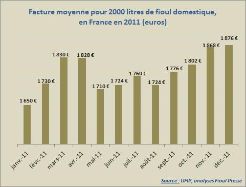 Evolution du prix du fioul domestique sur l'année 2011