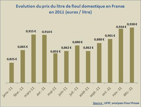 Evolution du prix au litre du fioul pour l'année 2011