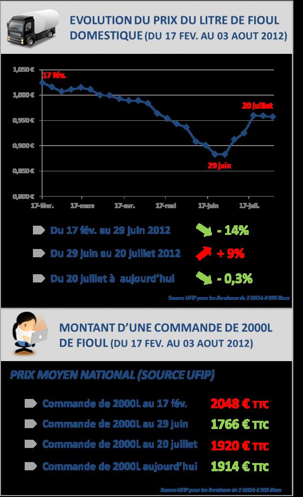 Comparatif et volution du prix du fioul domestique cette semaine fioulreduc - Prix du litre de fioul ...