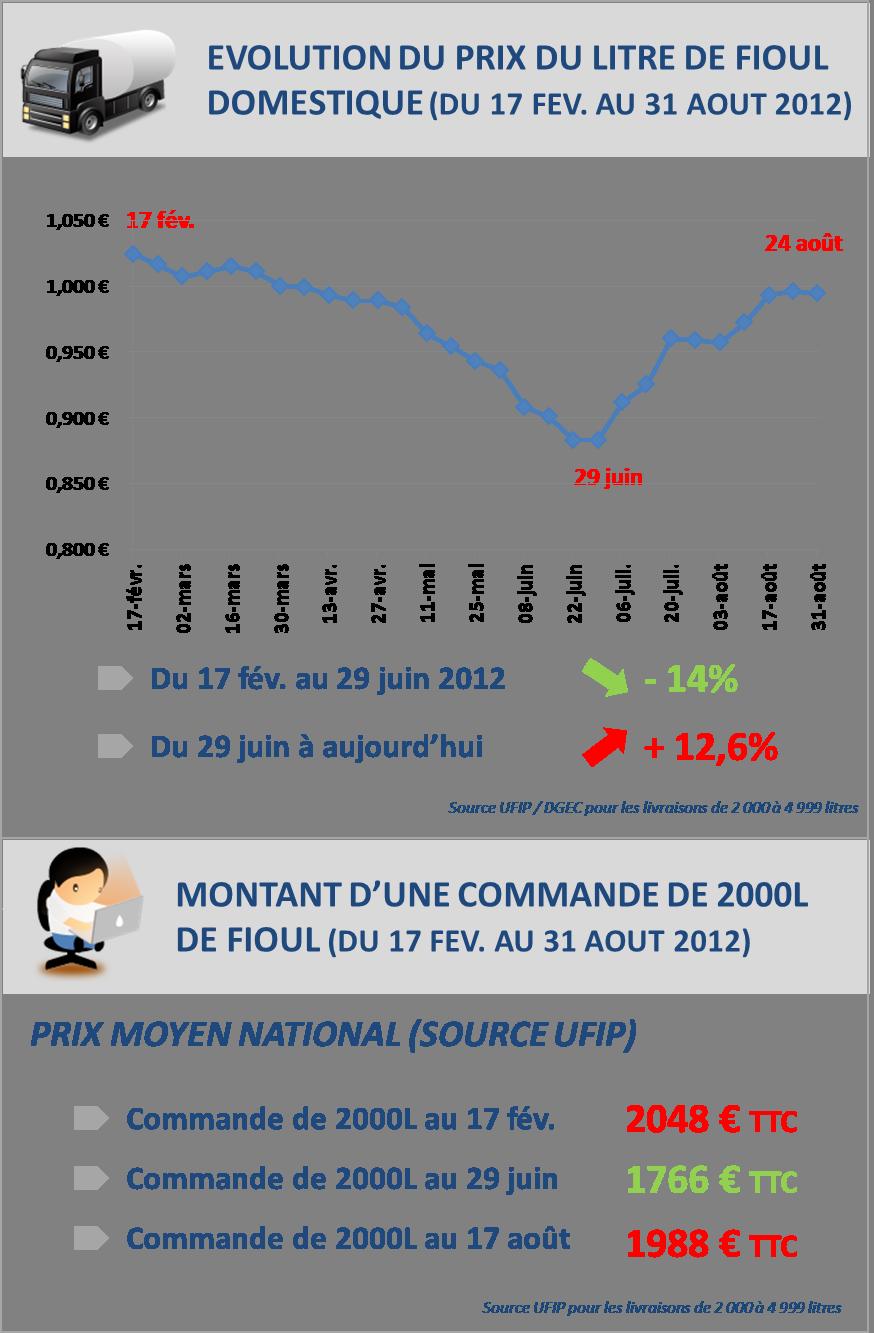 Alerte prix une l g re accalmie cette semaine sur la hausse du prix du fioul fioulreduc - Prix du litre de fioul ...