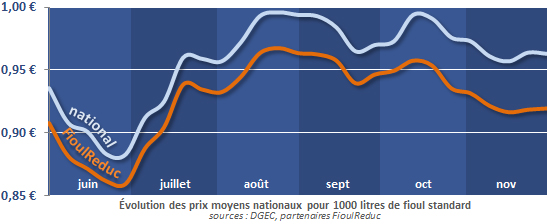 évolution du prix du fioul depuis 6 mois au 30 novembre 2012