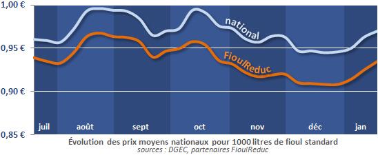 évolution des prix du fioul domestique au 22 janvier 2013