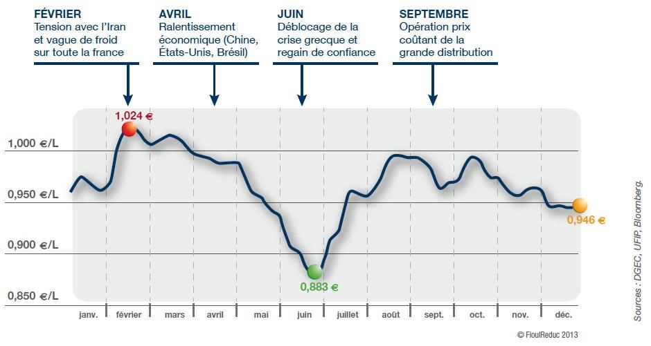 10 millions de fran ais ont vu leur facture de fioul baisser de 16 fioulreduc - Prix du litre de fioul ...