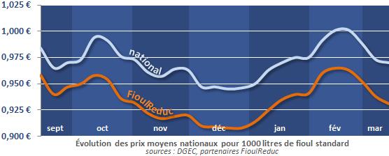 évolution du prix du fioul depuis 6 mois au 20 mars 2013
