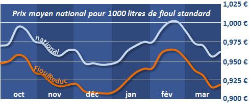 évolution du prix du fioul depuis 6 mois le 3 avril 2013