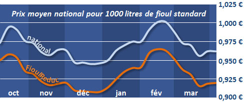 évolution du prix du fioul depuis 6 mois le 11 avril 2013