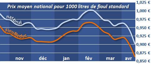 évolution du prix du fioul depuis 6 mois le 24 avril 2013