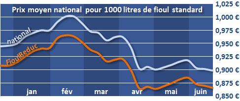 évolution du prix du fioul depuis 6 mois le 27 juin 2013