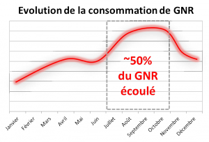 Consommation_France_GNR