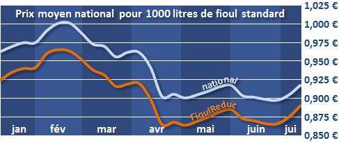 évolution du prix du fioul depuis 6 mois le 16 juillet 2013