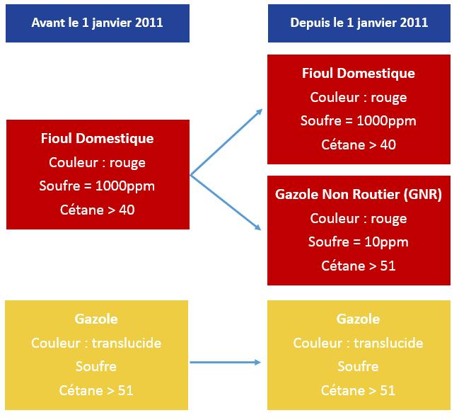 Mise en oeuvre du GNR en France