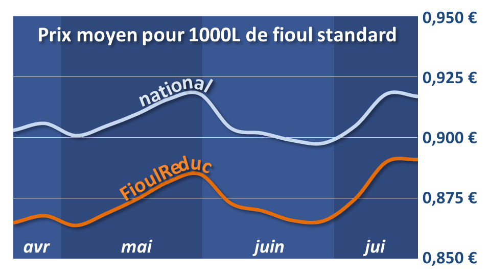 Prix_du_fioul_aout_2013