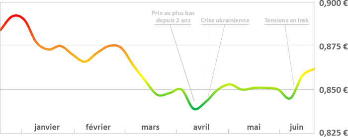 Facteurs et graphique d'évolution du prix du fioul