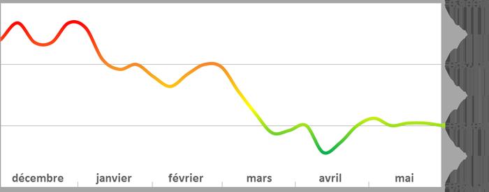 évolution du prix du fioul le 03 juin 2014