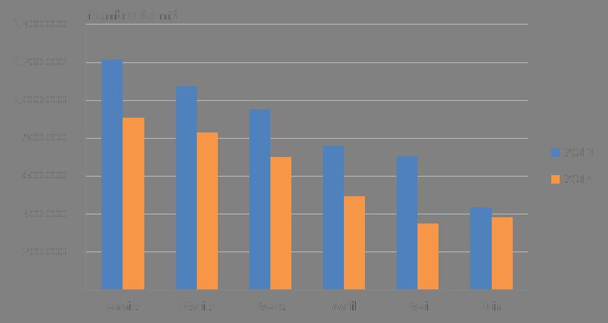 Distribution de fioul domestique en France