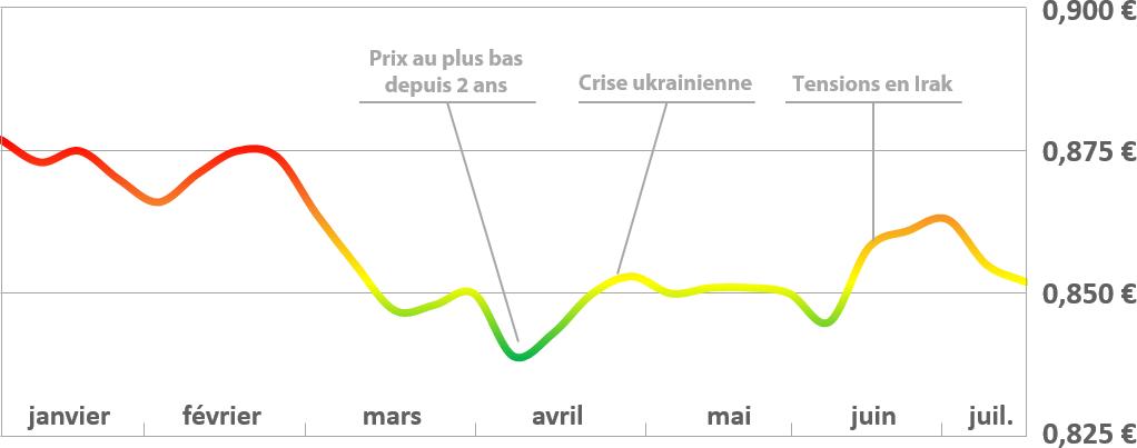 Graphique de l'évolution du prix du fioul au 14 juillet 2014