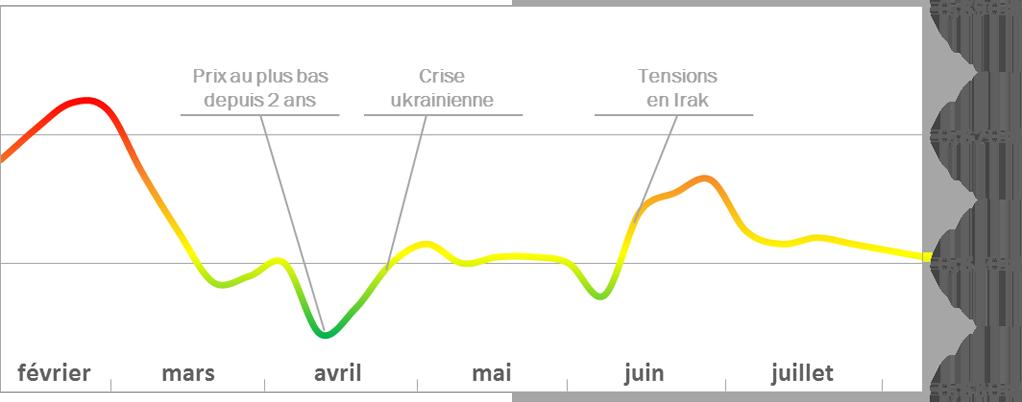 Graphique de l'évolution des prix du fioul au 25 juillet 2014