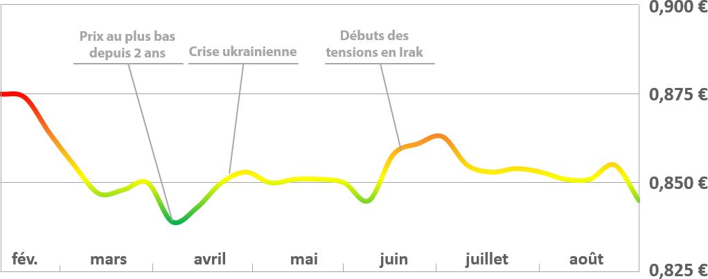 Evolution des prix du fioul au 22 août 2014
