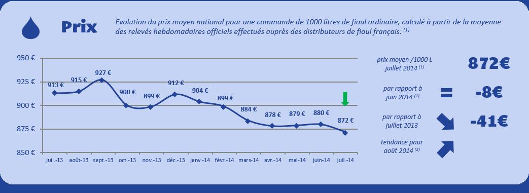 Baromètre d'évolution des prix du fioul - juillet 2014