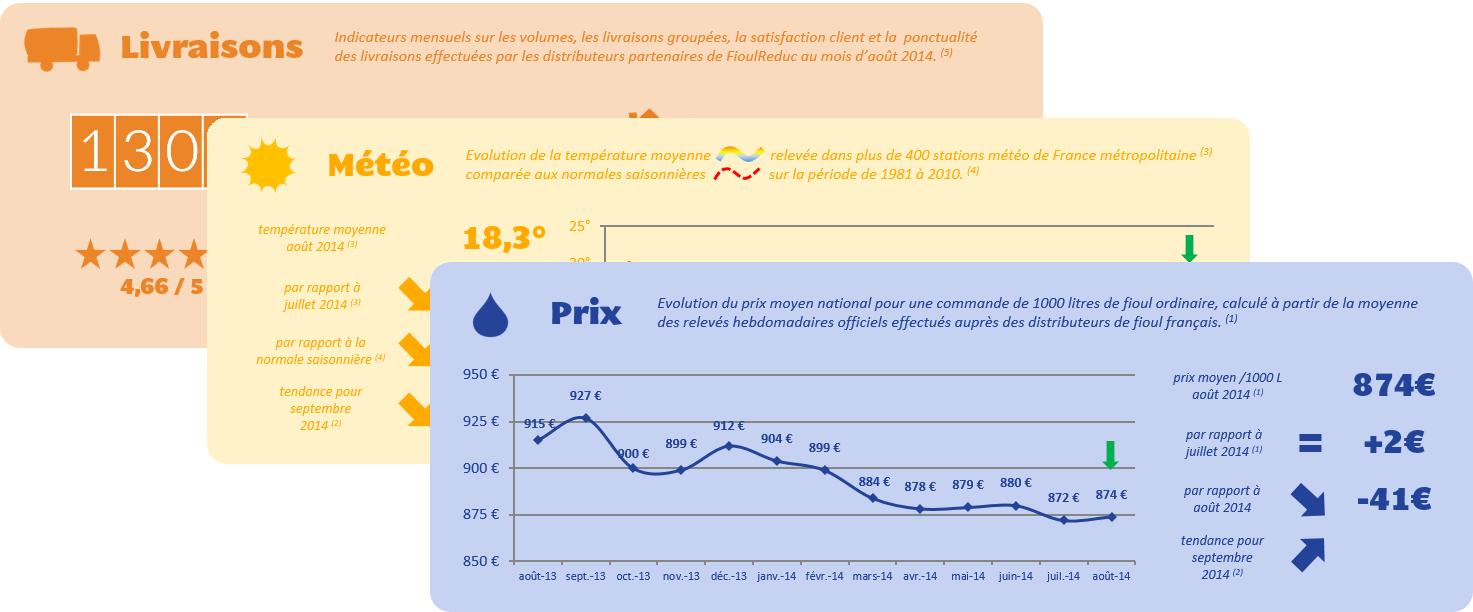 Baromètre des prix du fioul août 2014