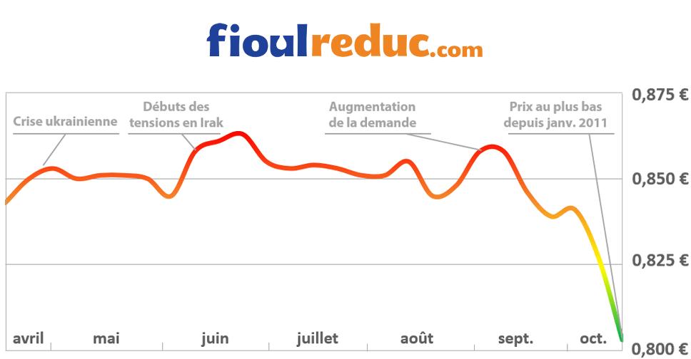 Offre mondiale de p trole toujours en surabondance le prix du fioul continue de chuter cette - Prix du litre de fioul ...