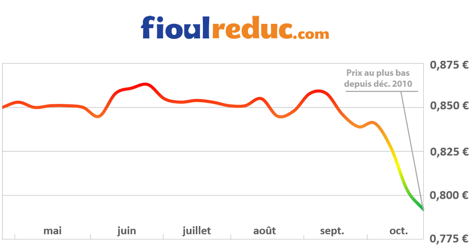 Graphique d'évolution des prix du fioul pour la semaine du 24 octobre 2014
