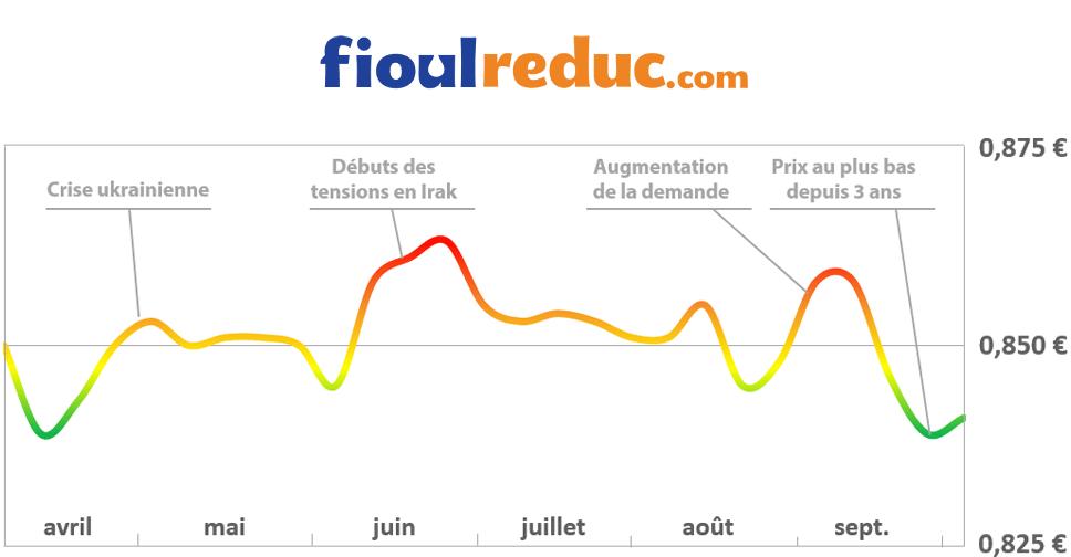 Graphique d'évolution des prix du fioul au 3 octobre 2014