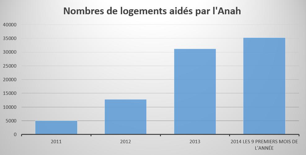 Nombre de logements aidés par l'Anah