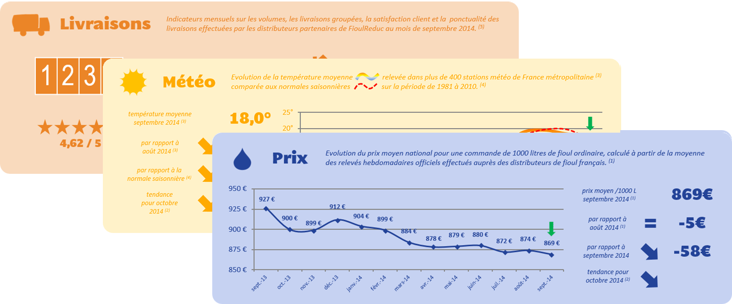 Baromètre du fioul Septembre 2014 FioulReduc