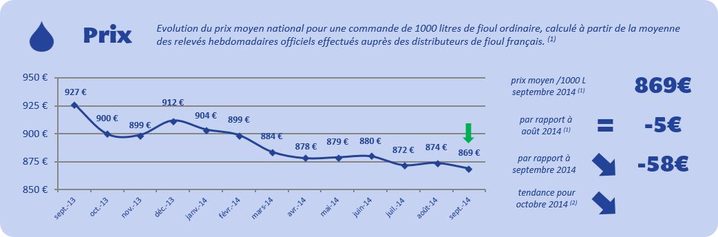 Baromètre des prix du fioul septembre 2014
