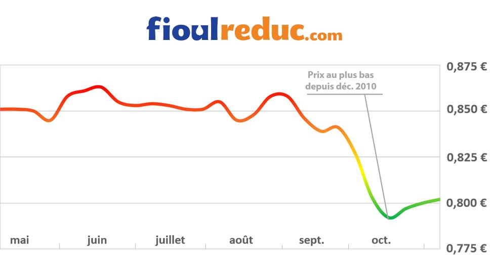 Graphique d'évolution des prix du fioul pour la semaine du 14 novembre 2014