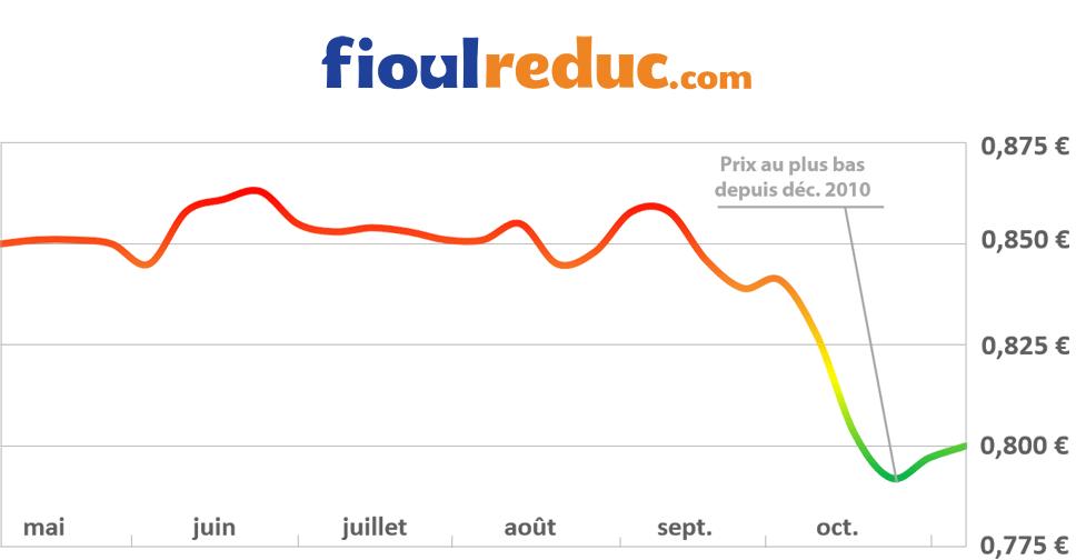 Graphique d'évolution des prix du fioul pour la semaine du 7 novembre 2014