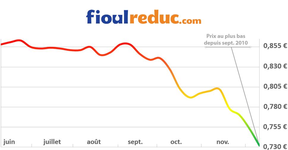 Graphique d'évolution des prix du fioul du 12 décembre 2014