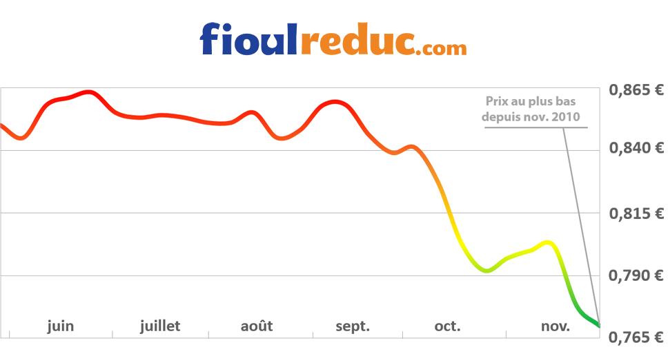 Graphique d'évolution des prix du fioul pour la semaine du 28 novembre 2014