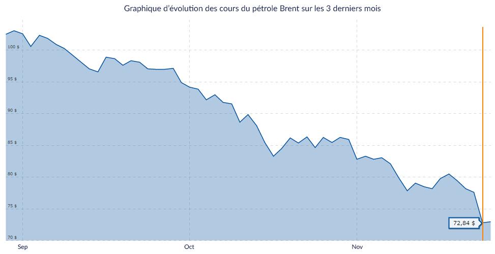 Evolution du prix du Brent sur les 3 derniers mois