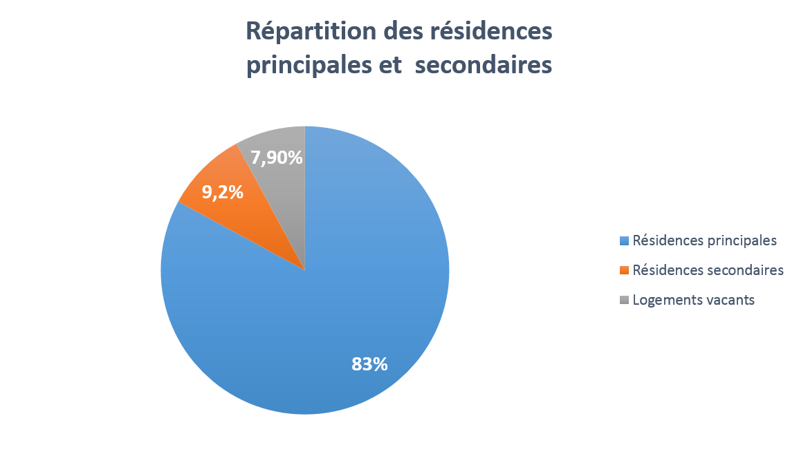 Répartition des résidences principales et secondaires en France