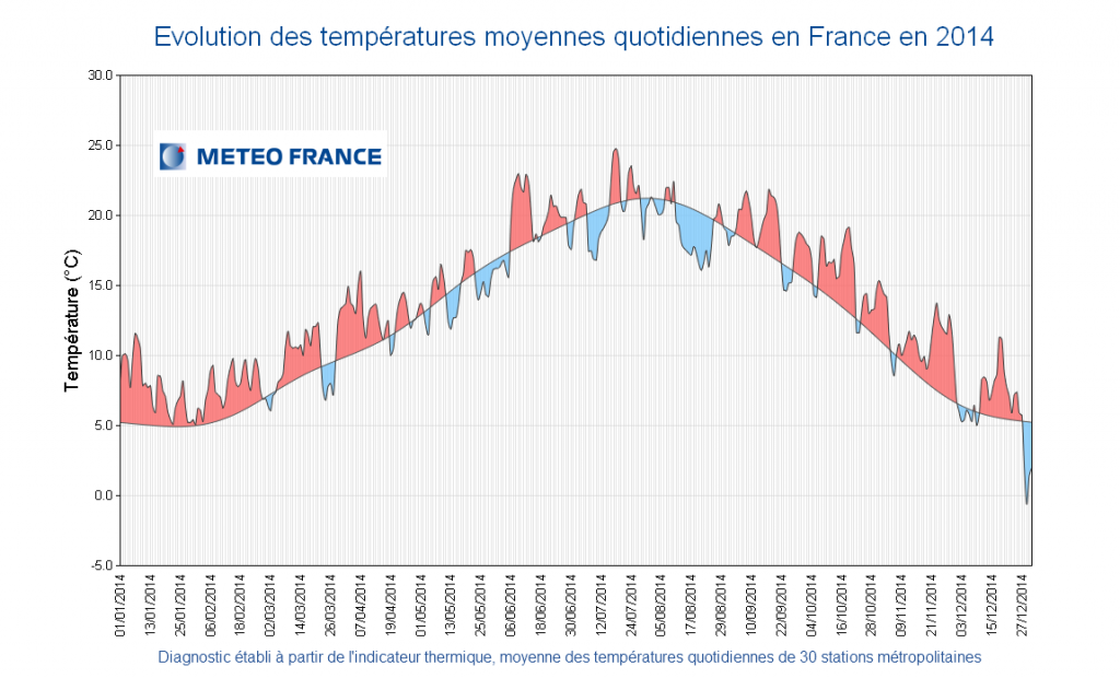 Évolution des températures moyennes quotidiennes en France en 2014