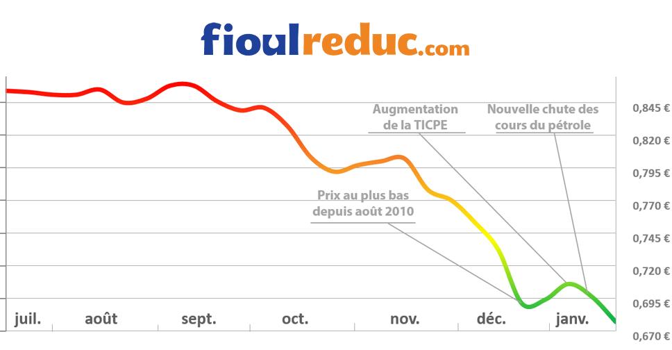 Le prix du fioul continue de baisser cette semaine fioulreduc - Prix du litre de fioul ...