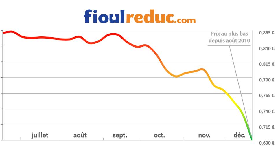 Graphique d'évolution des prix du fioul du 19 décembre 2014