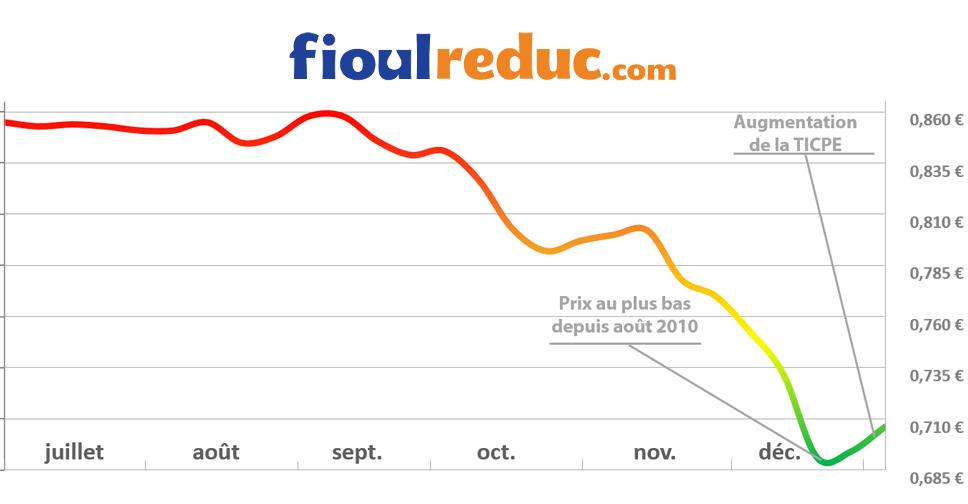 Graphique d'évolution des prix du fioul du 2 janvier 2015