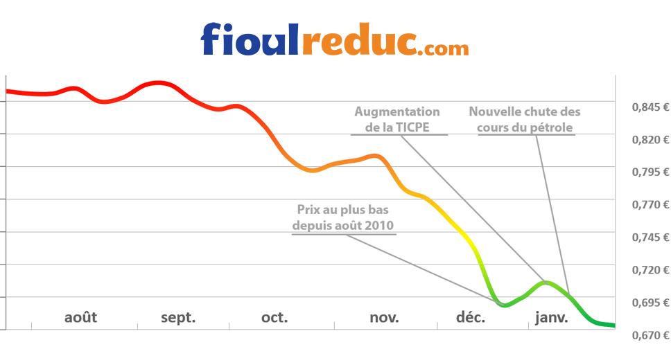 Graphique d'évolution des prix du fioul du 23 janvier 2015