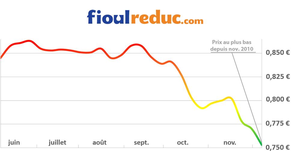 Graphique d'évolution des prix du fioul pour la semaine du 5 décembre 2014