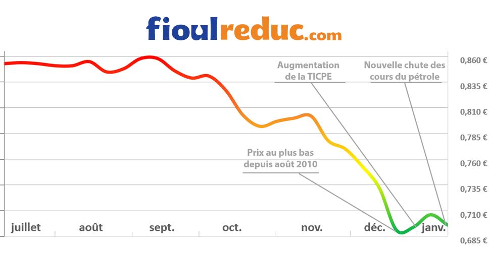 Graphique d'évolution des prix du fioul du 9 janvier 2015