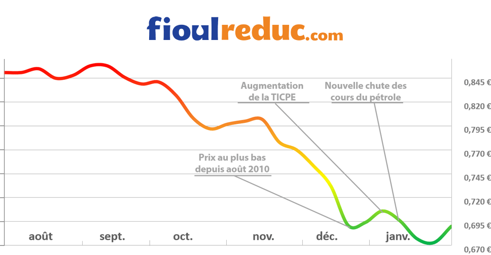 Graphique d'évolution des prix du fioul du 30 janvier 2015