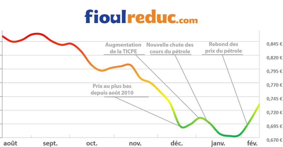 Graphique d'évolution des prix du fioul du 13 février 2015