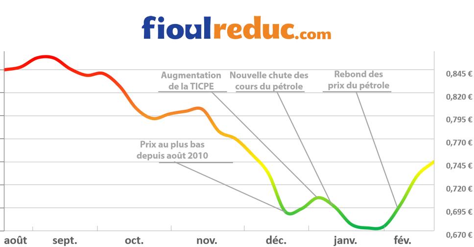 Graphique d'évolution des prix du fioul du 20 février 2015