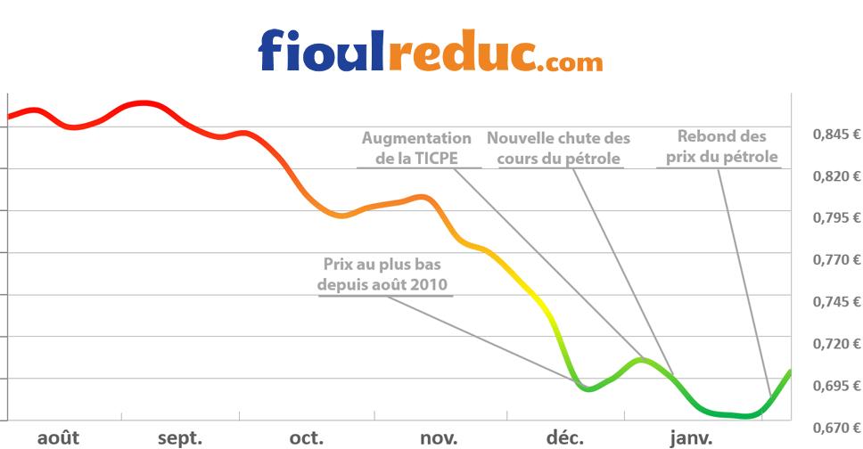 Graphique d'évolution des prix du fioul du 6 février 2015