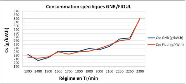 comparaison-consommation-specifique-gnr-fioul